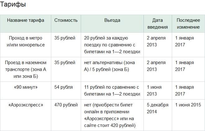 Таблица тарифов карты Тройка