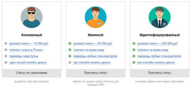 Статусы в Яндекс.Кошельке
