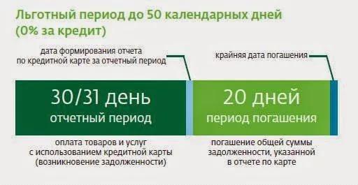 30 дней отчетный период и 20 дней на погашение
