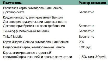 комиссия за транзакцию