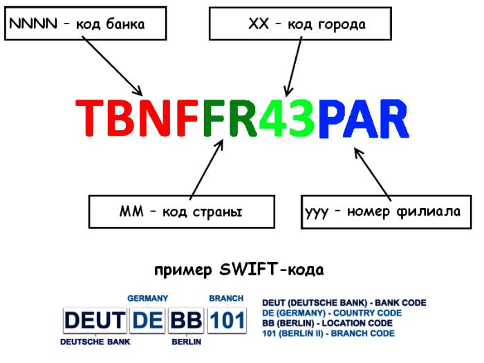 Расшифровка SWIFT кода